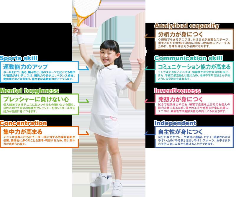 ジュニアテニスのポイント